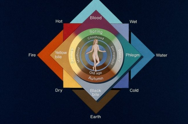V0048018 The four elements, four qualities, four humours, four season